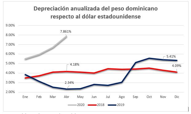 Depreciación anualizada del peso dominicano respecto al dolar